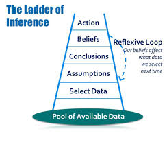 Ladder of Inference(2)
